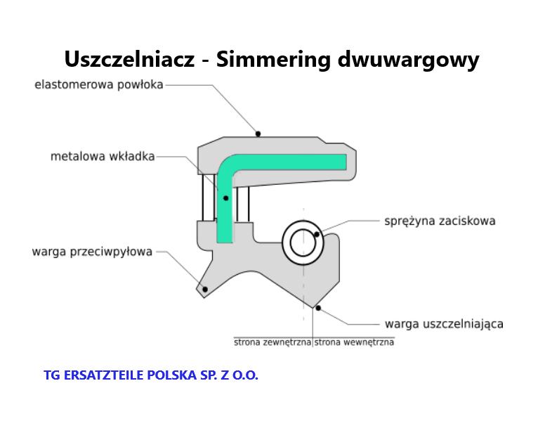 USZCZELNIACZ-SIMMERING-DWUWARGOWY